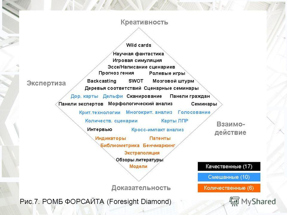 Рис.7. РОМБ ФОРСАЙТА (Foresight Diamond)