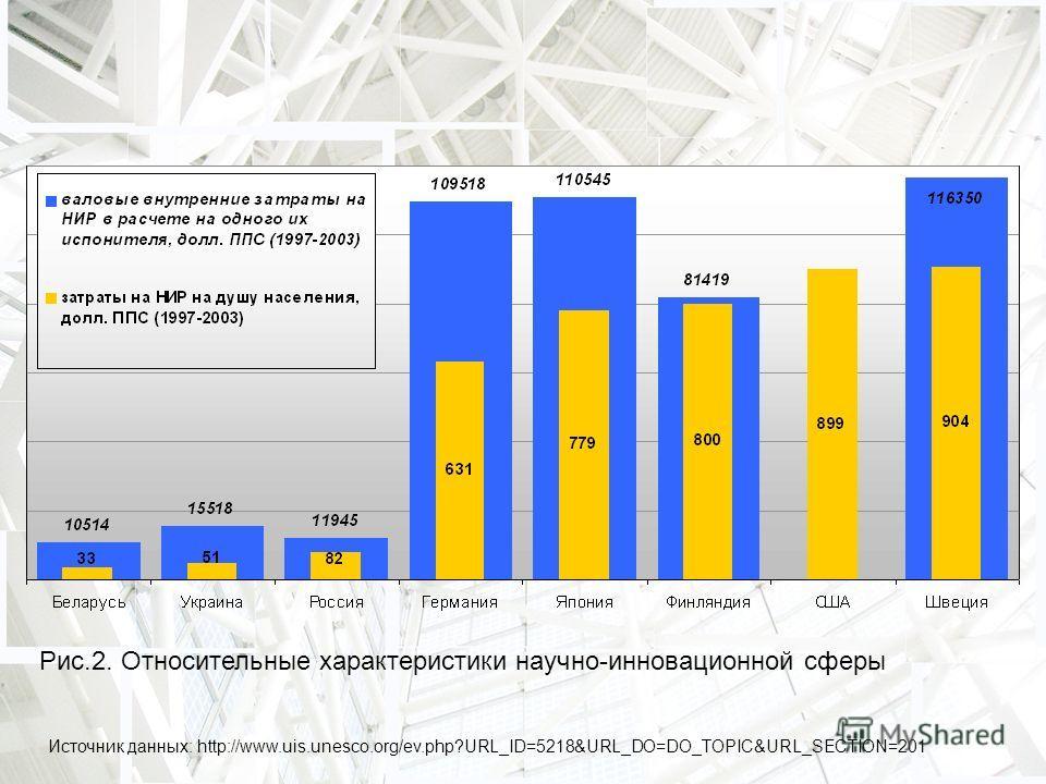 Рис.2. Относительные характеристики научно-инновационной сферы Источник данных: http://www.uis.unesco.org/ev.php?URL_ID=5218&URL_DO=DO_TOPIC&URL_SECTION=201