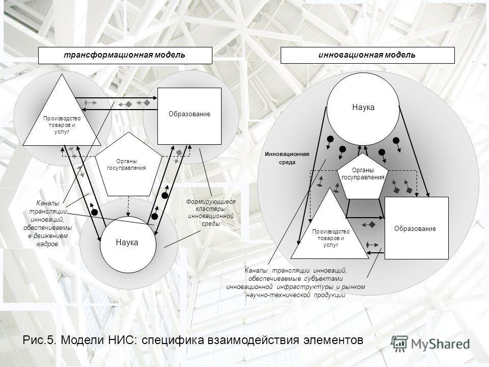 Рис.5. Модели НИС: специфика взаимодействия элементов Производство товаров и услуг Образование Наука Органы госуправления Формирующиеся кластеры инновационной среды Каналы трансляции инноваций, обеспечиваемы е движением кадров трансформационная модел