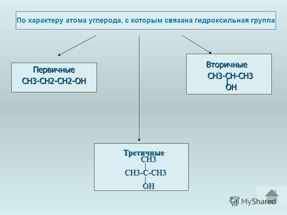 По характеру атома углерода, с которым связана гидроксильная группа ПервичныеСН3-СН2-СН2-ОНВторичные СН3-СН-СН3 СН3-СН-СН3 | | ОН ОН Третичные СН3 СН3 | СН3-C-CН3 СН3-C-CН3 | ОН ОН