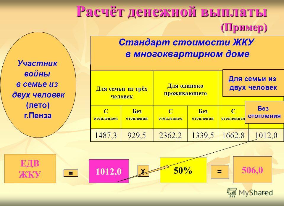 Расчёт денежной выплаты (Пример) Для семьи из трёх человек Для одиноко проживающего СотоплениемБезотопленияСотоплениемБезотопленияСотоплениемБезотопления 1487,3929,52362,21339,51662,81012,0 14 ЕДВ ЖКУ 1012,0 50% = х = 506,0 Участник войны в семье из