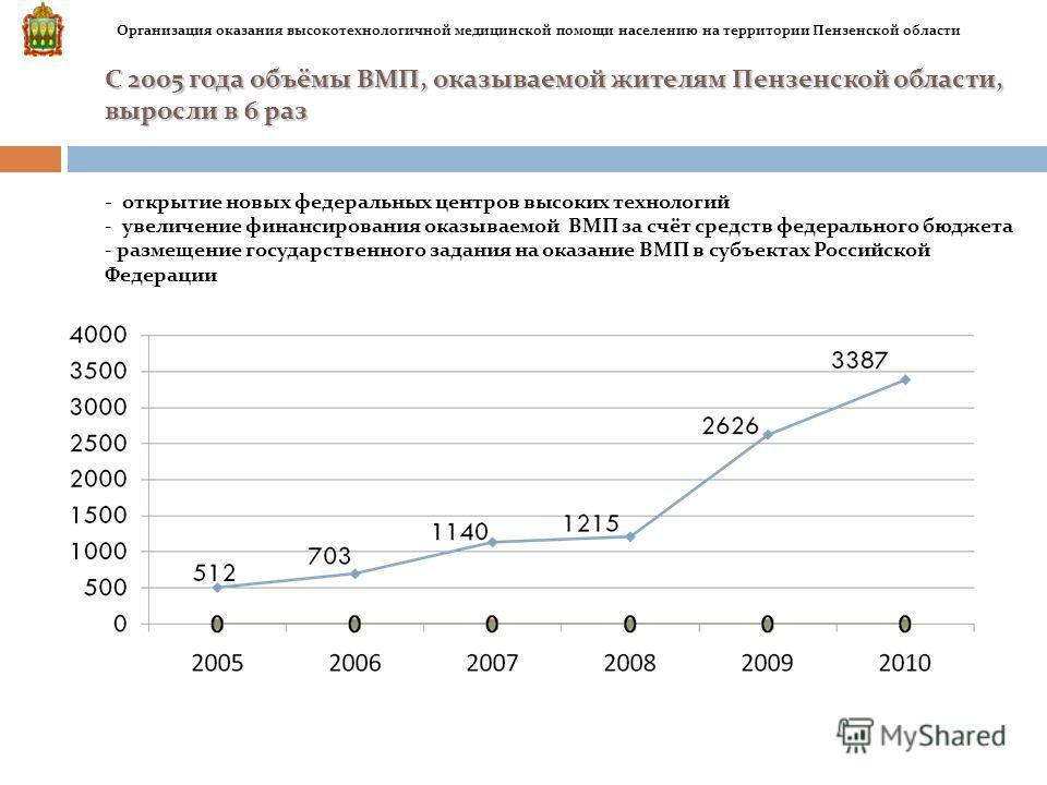С 2005 года объёмы ВМП, оказываемой жителям Пензенской области, выросли в 6 раз С 2005 года объёмы ВМП, оказываемой жителям Пензенской области, выросли в 6 раз - открытие новых федеральных центров высоких технологий - увеличение финансирования оказыв