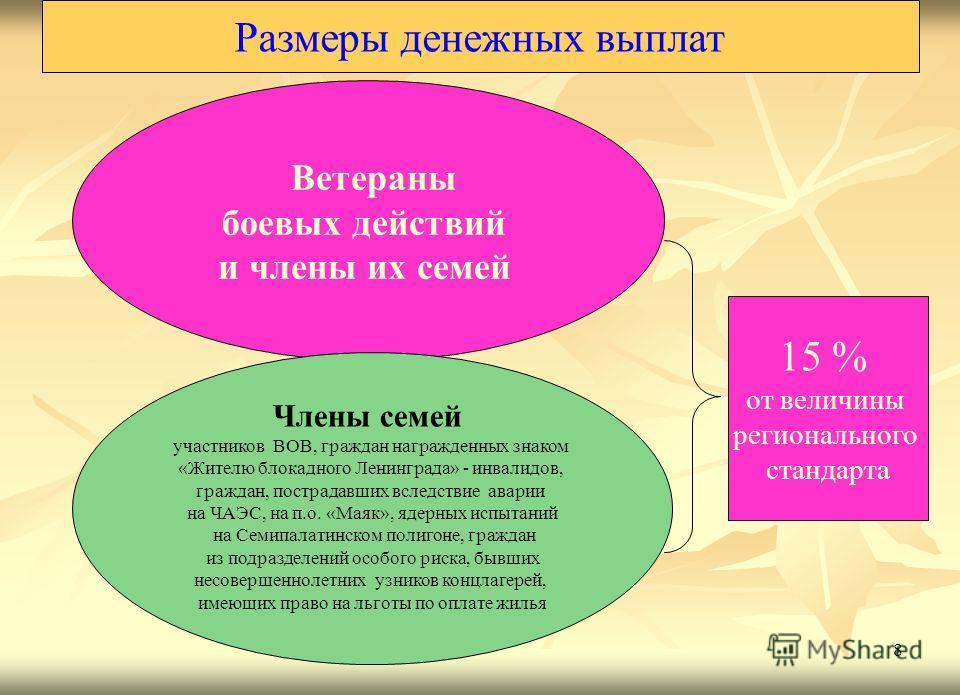8 Размеры денежных выплат 15 % от величины регионального стандарта Члены семей участников ВОВ, граждан награжденных знаком «Жителю блокадного Ленинграда» - инвалидов, граждан, пострадавших вследствие аварии на ЧАЭС, на п.о. «Маяк», ядерных испытаний