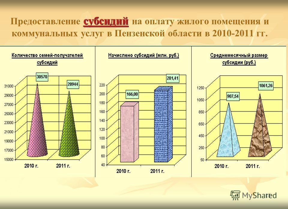 11 субсидий Предоставление субсидий на оплату жилого помещения и коммунальных услуг в Пензенской области в 2010-2011 гг.
