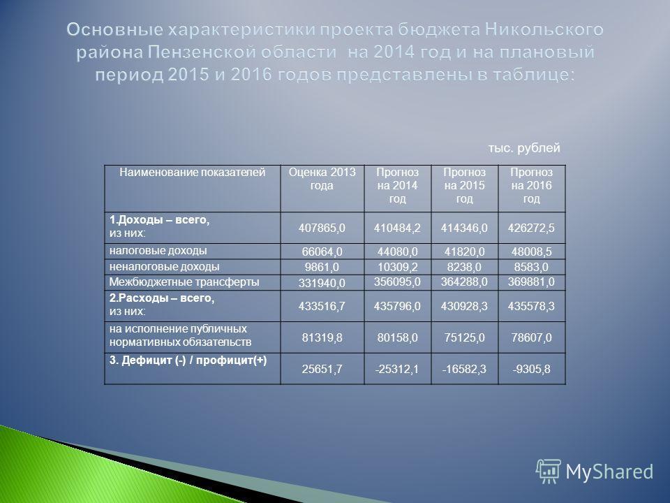 Наименование показателейОценка 2013 года Прогноз на 2014 год Прогноз на 2015 год Прогноз на 2016 год 1.Доходы – всего, из них: 407865,0410484,2414346,0426272,5 налоговые доходы 66064,044080,041820,048008,5 неналоговые доходы 9861,010309,28238,08583,0