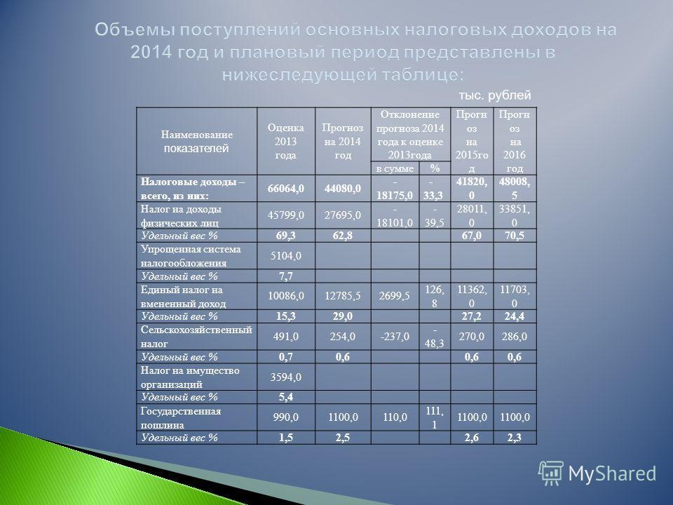 Наименование показателей Оценка 2013 года Прогноз на 2014 год Отклонение прогноза 2014 года к оценке 2013года Прогн оз на 2015го д Прогн оз на 2016 год в сумме% Налоговые доходы – всего, из них: 66064,044080,0 - 18175,0 - 33,3 41820, 0 48008, 5 Налог