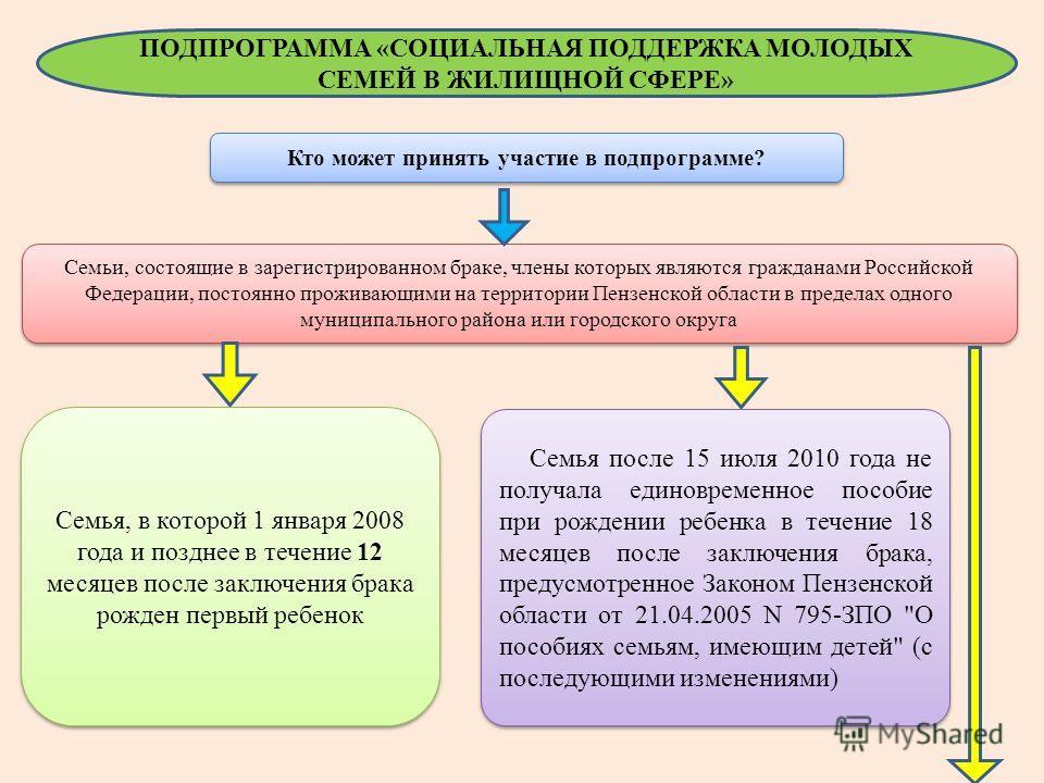 ПОДПРОГРАММА «СОЦИАЛЬНАЯ ПОДДЕРЖКА МОЛОДЫХ СЕМЕЙ В ЖИЛИЩНОЙ СФЕРЕ» Кто может принять участие в подпрограмме? Семьи, состоящие в зарегистрированном браке, члены которых являются гражданами Российской Федерации, постоянно проживающими на территории Пен