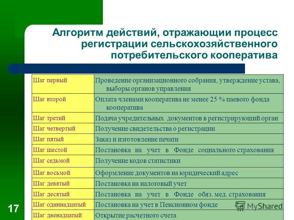 17 Алгоритм действий, отражающий процесс регистрации сельскохозяйственного потребительского кооператива Шаг первый Проведение организационного собрания, утверждение устава, выборы органов управления Шаг второй Оплата членами кооператива не менее 25 %