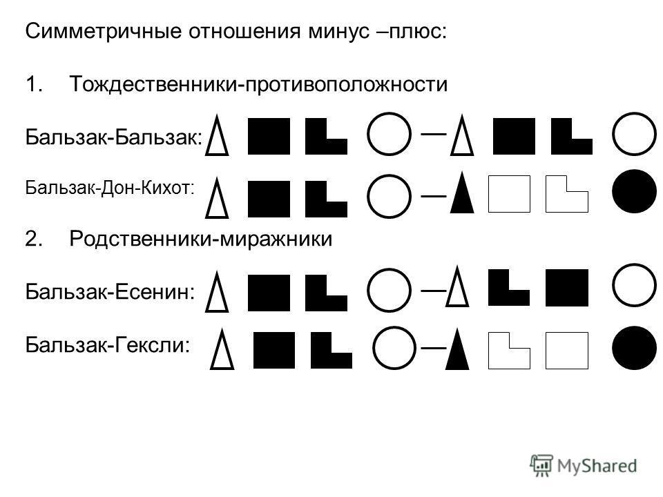 Симметричные отношения минус –плюс: 1.Тождественники-противоположности Бальзак-Бальзак: Бальзак-Дон-Кихот: 2.Родственники-миражники Бальзак-Есенин: Бальзак-Гексли:
