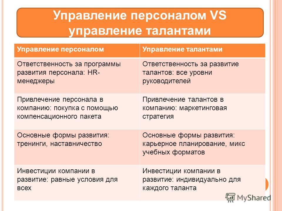 Управление персоналом VS управление талантами Управление персоналомУправление талантами Ответственность за программы развития персонала: HR- менеджеры Ответственность за развитие талантов: все уровни руководителей Привлечение персонала в компанию: по