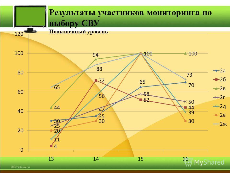 Результаты участников мониторинга по выбору СВУ Повышенный уровень