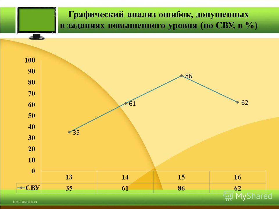Графический анализ ошибок, допущенных в заданиях повышенного уровня (по СВУ, в %)