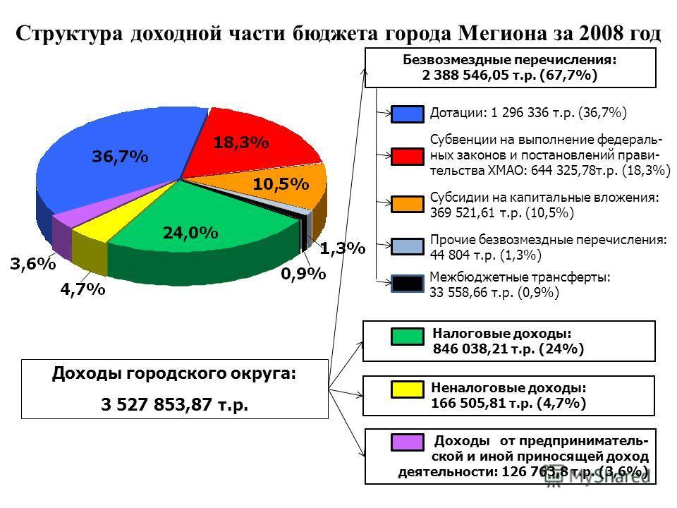 Структура доходной части бюджета города Мегиона за 2008 год Дотации: 1 296 336 т.р. (36,7%) Субвенции на выполнение федераль- ных законов и постановлений прави- тельства ХМАО: 644 325,78т.р. (18,3%) Субсидии на капитальные вложения: 369 521,61 т.р. (