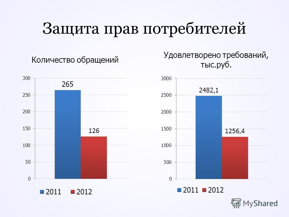 Защита прав потребителей Количество обращений Удовлетворено требований, тыс.руб.