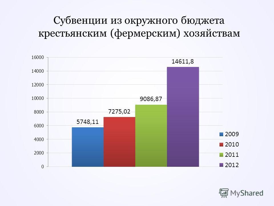 Субвенции из окружного бюджета крестьянским (фермерским) хозяйствам