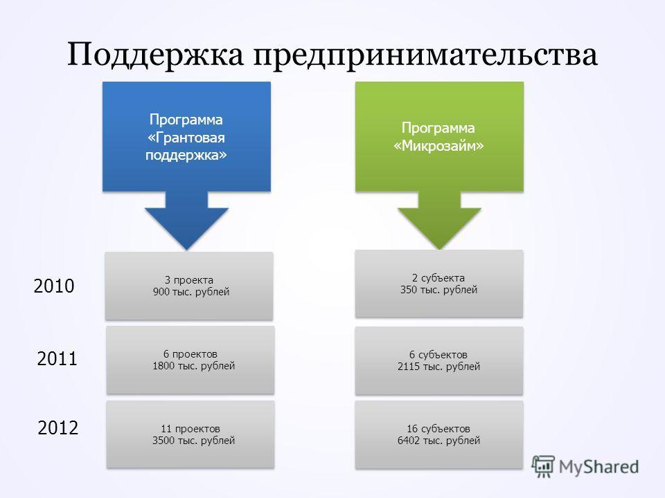 Поддержка предпринимательства Программа «Грантовая поддержка» 3 проекта 900 тыс. рублей 3 проекта 900 тыс. рублей 6 проектов 1800 тыс. рублей 6 проектов 1800 тыс. рублей Программа «Микрозайм» 2 субъекта 350 тыс. рублей 2 субъекта 350 тыс. рублей 6 су