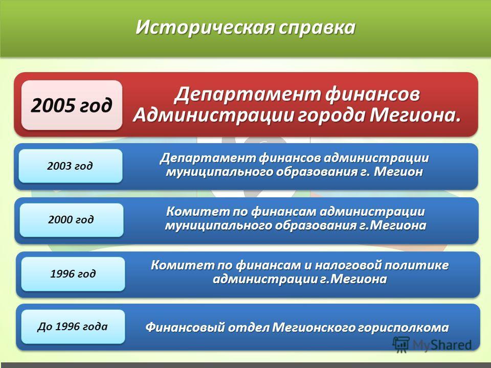 До 1996 года Финансовый отдел Мегионского горисполкома 1996 год Комитет по финансам и налоговой политике администрации г.Мегиона 2000 год Комитет по финансам администрации муниципального образования г.Мегиона 2003 год Департамент финансов администрац
