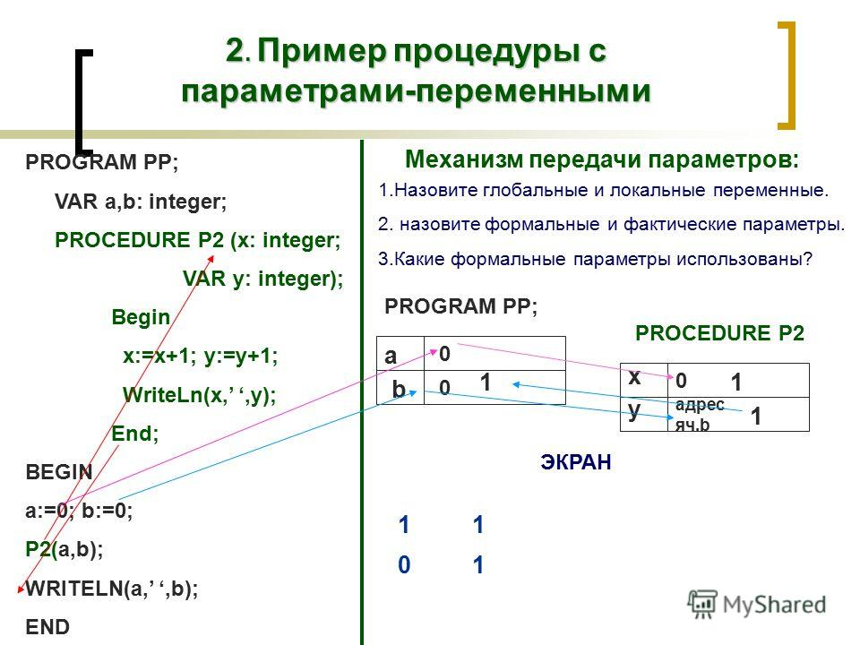 2. Пример процедуры с параметрами-переменными PROGRAM PP; VAR a,b: integer; PROCEDURE P2 (x: integer; VAR y: integer); Begin x:=x+1; y:=y+1; WriteLn(x,,y); End; BEGIN a:=0; b:=0; P2(a,b); WRITELN(a,,b); END PROGRAM PP; Механизм передачи параметров: 1