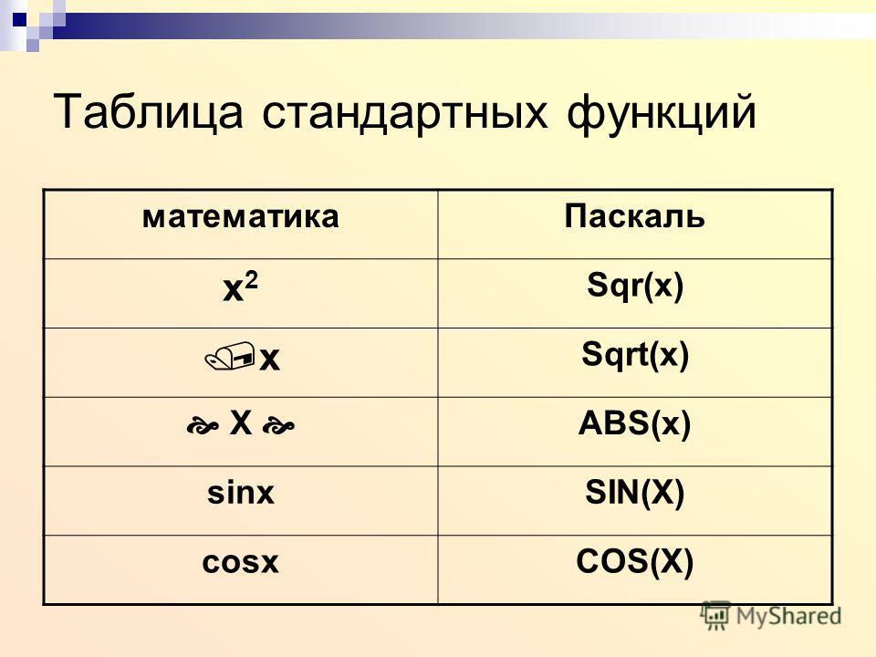 Таблица стандартных функций математикаПаскаль x2x2 Sqr(x) x Sqrt(x) X ABS(x) sinxSIN(X) cosxCOS(X)