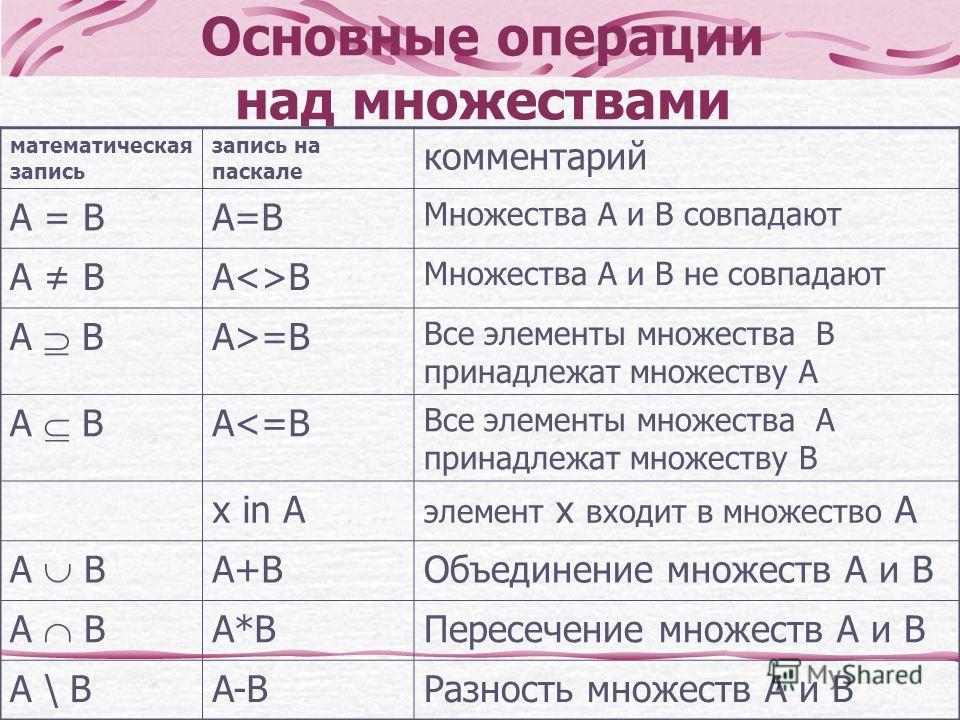 Основные операции над множествами математическая запись запись на паскале комментарий A = BA = BA=B Множества А и В совпадают A BAB Множества А и В не совпадают A B A>=B Все элементы множества В принадлежат множеству А A B A