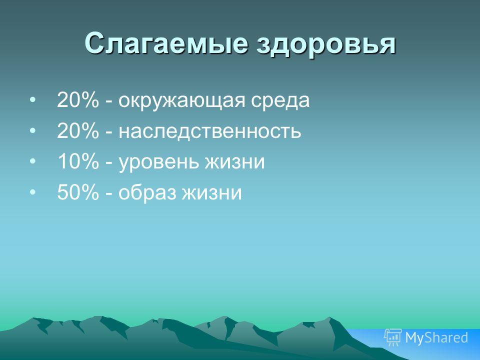 Слагаемые здоровья 20% - окружающая среда 20% - наследственность 10% - уровень жизни 50% - образ жизни