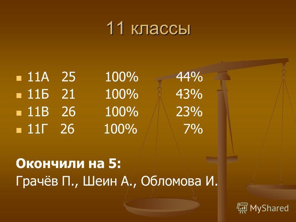 11 классы 11А 25 100% 44% 11Б 21 100% 43% 11В 26 100% 23% 11Г 26 100% 7% Окончили на 5: Грачёв П., Шеин А., Обломова И.