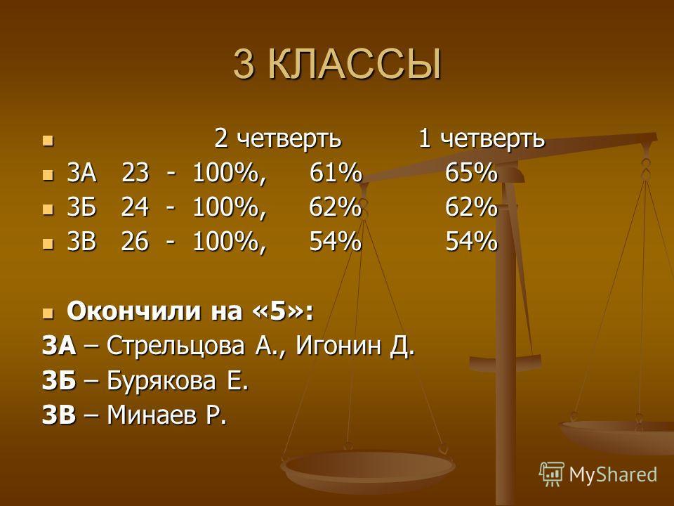 3 КЛАССЫ 2 четверть 1 четверть 2 четверть 1 четверть 3А 23 - 100%, 61% 65% 3А 23 - 100%, 61% 65% 3Б 24 - 100%, 62% 62% 3Б 24 - 100%, 62% 62% 3В 26 - 100%, 54% 54% 3В 26 - 100%, 54% 54% Окончили на «5»: Окончили на «5»: 3А – Стрельцова А., Игонин Д. 3