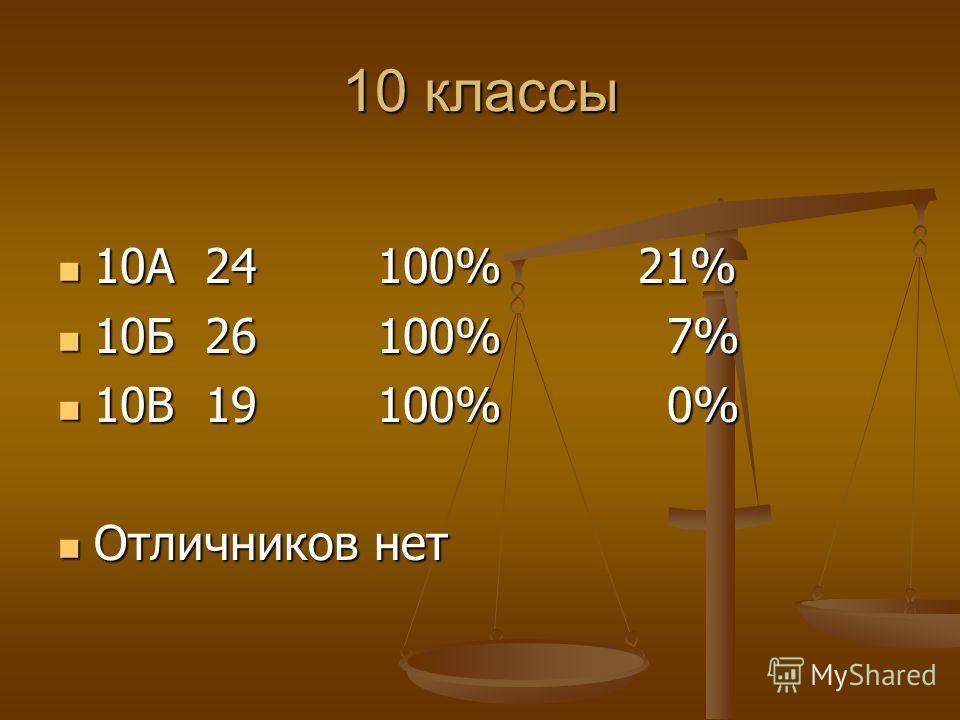10 классы 10А 24 100% 21% 10А 24 100% 21% 10Б 26 100% 7% 10Б 26 100% 7% 10В 19 100% 0% 10В 19 100% 0% Отличников нет Отличников нет