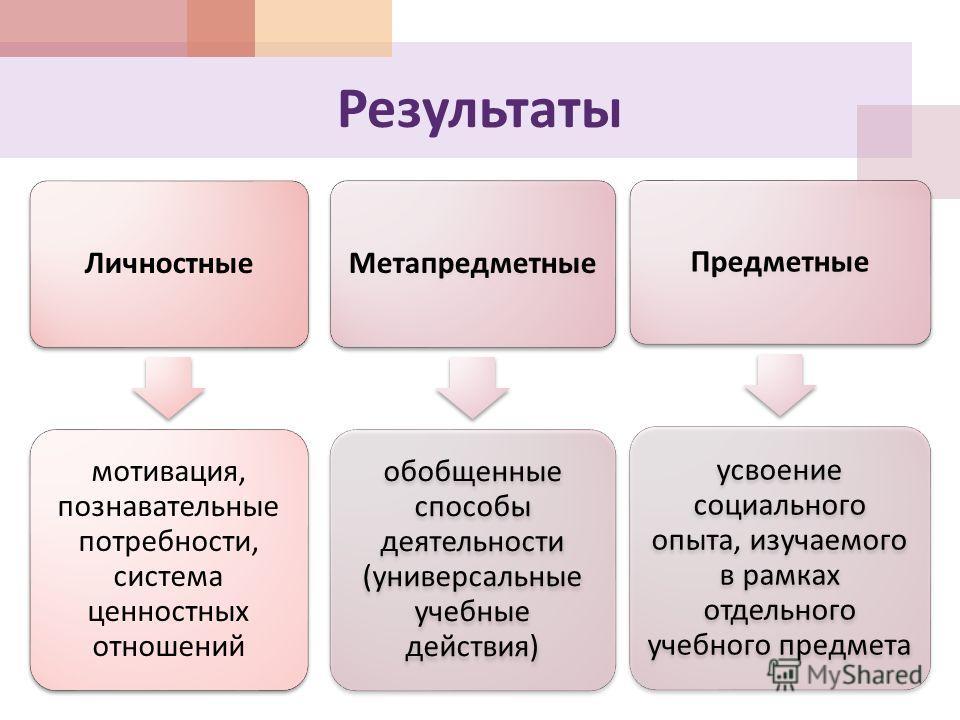 Результаты Личностные мотивация, познавательные потребности, система ценностных отношений Метапредметные обобщенные способы деятельности ( универсальные учебные действия ) Предметные усвоение социального опыта, изучаемого в рамках отдельного учебного