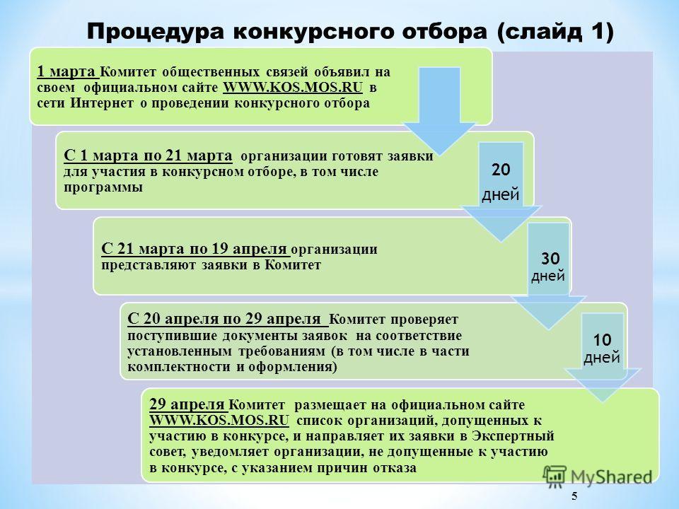 Процедура конкурсного отбора (слайд 1) 1 марта Комитет общественных связей объявил на своем официальном сайте WWW.KOS.MOS.RU в сети Интернет о проведении конкурсного отбора С 1 марта по 21 марта организации готовят заявки для участия в конкурсном отб