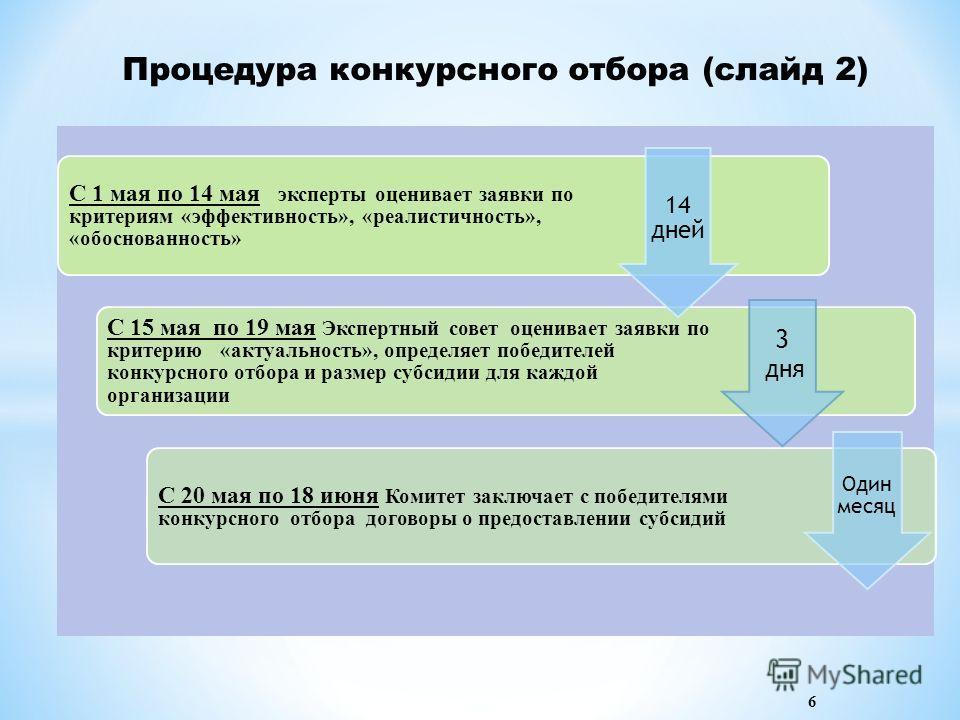 Процедура конкурсного отбора (слайд 2) С 1 мая по 14 мая эксперты оценивает заявки по критериям «эффективность», «реалистичность», «обоснованность» С 15 мая по 19 мая Экспертный совет оценивает заявки по критерию «актуальность», определяет победителе