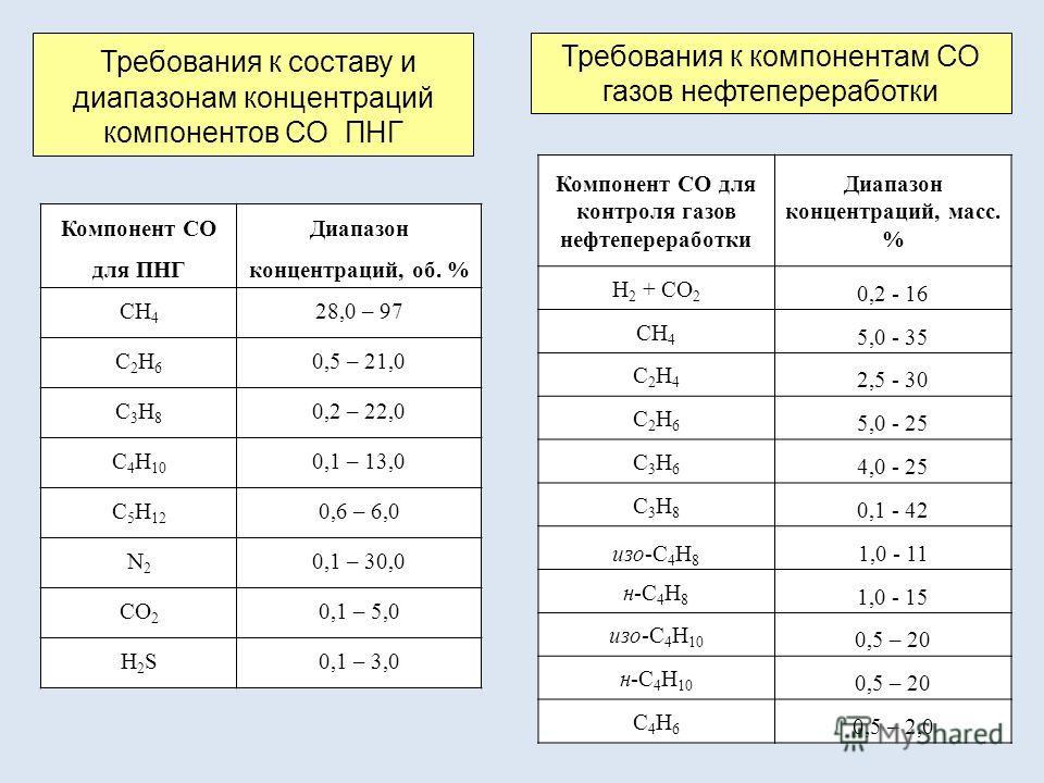 Компонент СО для ПНГ Диапазон концентраций, об. % СН 4 28,0 – 97 С2Н6С2Н6 0,5 – 21,0 С3Н8С3Н8 0,2 – 22,0 С 4 Н 10 0,1 – 13,0 С 5 Н 12 0,6 – 6,0 N2N2 0,1 – 30,0 СО 2 0,1 – 5,0 Н2SН2S0,1 – 3,0 Требования к составу и диапазонам концентраций компонентов