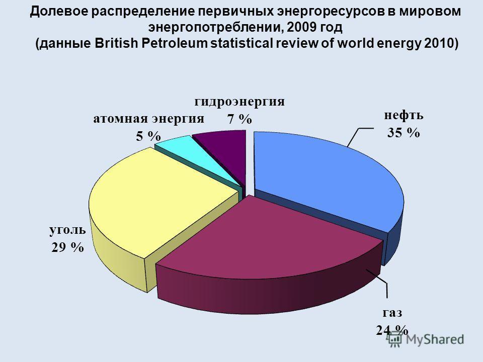 гидроэнергия 7 % атомная энергия 5 % нефть 35 % газ 24 % уголь 29 % Долевое распределение первичных энергоресурсов в мировом энергопотреблении, 2009 год (данные British Petroleum statistical review of world energy 2010)