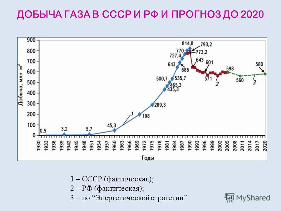 1 – СССР (фактическая); 2 – РФ (фактическая); 3 – по Энергетической стратегии ДОБЫЧА ГАЗА В СССР И РФ И ПРОГНОЗ ДО 2020
