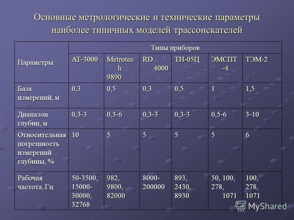 Основные метрологические и технические параметры наиболее типичных моделей трассоискателей Параметры Типы приборов АТ-3000 Metrotec h 9890 RD 4000 ТИ-05Ц ЭМСПТ -4 ТЭМ-2 База измерений, м 0,30,50,30,511,5 Диапазон глубин, м 0,3-30,3-60,3-30,3-30,5-63-