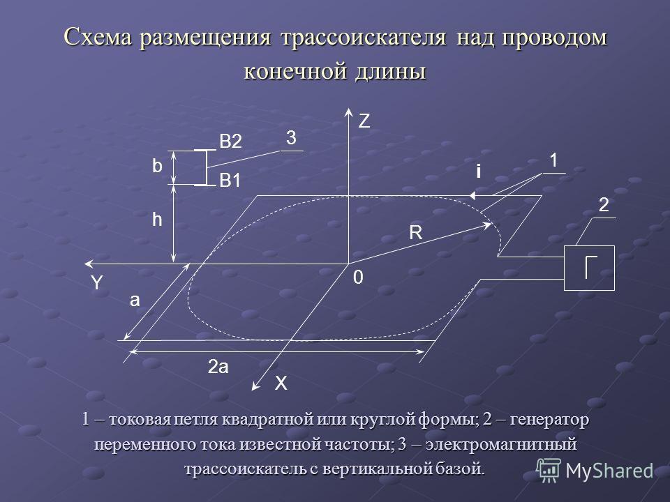 Схема размещения трассоискателя над проводом конечной длины B2 B1 b h 3 i a 2a 0 R Z X Y 2 1 1 – токовая петля квадратной или круглой формы; 2 – генератор переменного тока известной частоты; 3 – электромагнитный трассоискатель с вертикальной базой.