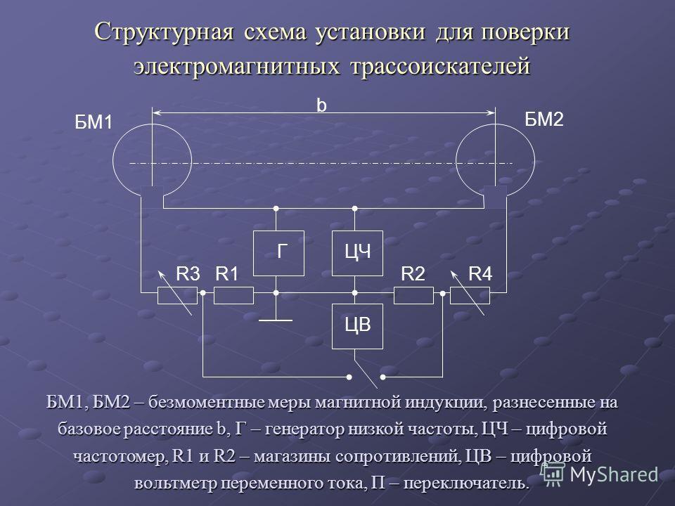 Структурная схема установки для поверки электромагнитных трассоискателей БМ1, БМ2 – безмоментные меры магнитной индукции, разнесенные на базовое расстояние b, Г – генератор низкой частоты, ЦЧ – цифровой частотомер, R1 и R2 – магазины сопротивлений, Ц