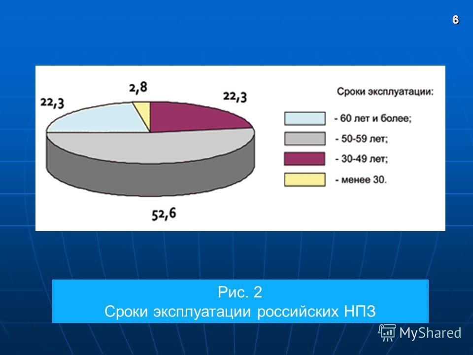 6 Рис. 2 Сроки эксплуатации российских НПЗ