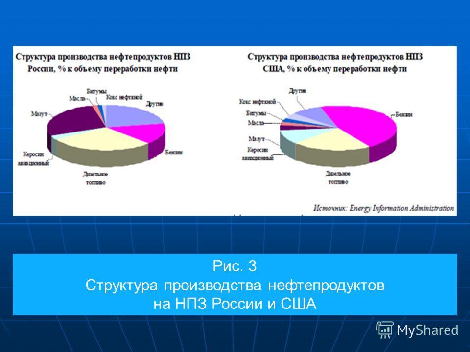 Рис. 3 Структура производства нефтепродуктов на НПЗ России и США