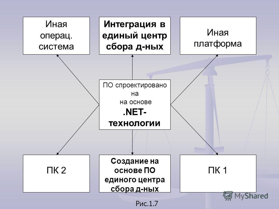 Рис.1.7 ПО спроектировано на на основе.NET- технологии Иная операц. система Иная платформа Интеграция в единый центр сбора д-ных ПК 2 Создание на основе ПО единого центра сбора д-ных ПК 1