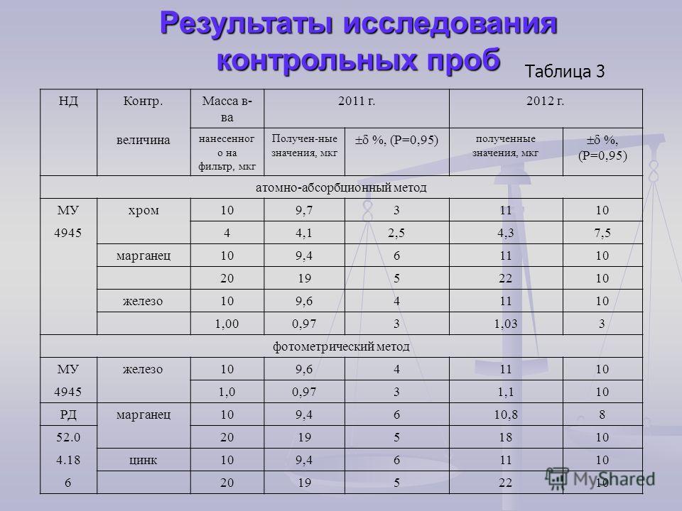 Результаты исследования контрольных проб НДКонтр.Масса в- ва 2011 г.2012 г. величина нанесенног о на фильтр, мкг Получен-ные значения, мкг %, (Р=0,95) полученные значения, мкг %, (Р=0,95) атомно-абсорбционный метод МУхром109,73111010 494544,12,54,37,