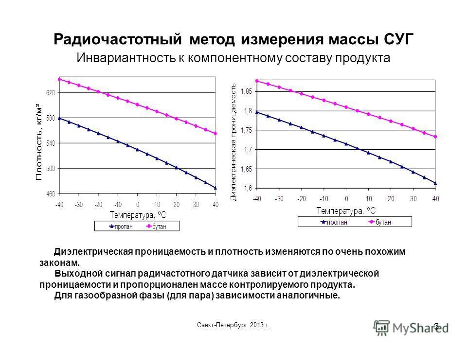 Санкт-Петербург 2013 г. 3 Радиочастотный метод измерения массы СУГ Инвариантность к компонентному составу продукта Диэлектрическая проницаемость и плотность изменяются по очень похожим законам. Выходной сигнал радичастотного датчика зависит от диэлек