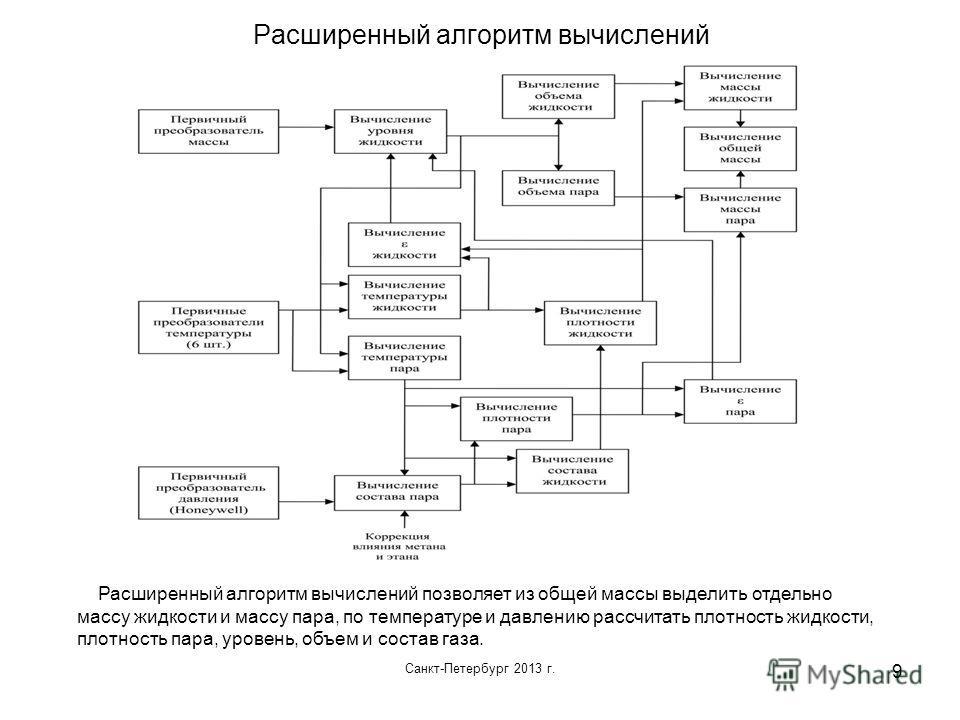 Санкт-Петербург 2013 г. 9 Расширенный алгоритм вычислений Расширенный алгоритм вычислений позволяет из общей массы выделить отдельно массу жидкости и массу пара, по температуре и давлению рассчитать плотность жидкости, плотность пара, уровень, объем