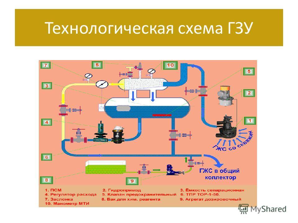 Технологическая схема ГЗУ