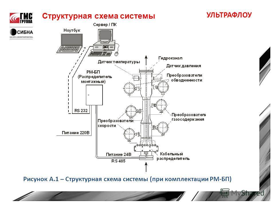 Рисунок А.1 – Структурная схема системы (при комплектации РМ-БП) Структурная схема системы УЛЬТРАФЛОУ
