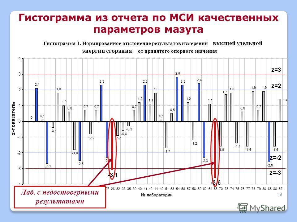 16 Гистограмма 1. Нормированное отклонение результатов измерений высшей удельной энергии сгорания от принятого опорного значения 0 2,1 0,1 -2,7 -0,4 1,8 1,0 0,6 -1,8 -2,5 0,7 -0,8 0,7 2,3 -2,3 -0,9 -0,6 -0,3 0,7 1,2 2,3 1,1 1,8 0,1 -1,7 0,5 2,8 2,3 1