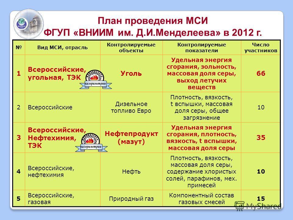 8 Вид МСИ, отрасль Контролируемые объекты Контролируемые показатели Число участников 1 Всероссийские, угольная, ТЭК Уголь Удельная энергия сгорания, зольность, массовая доля серы, выход летучих веществ 66 2Всероссийские Дизельное топливо Евро Плотнос