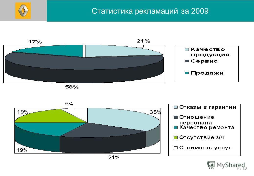 P / 10 Статистика рекламаций за 2009