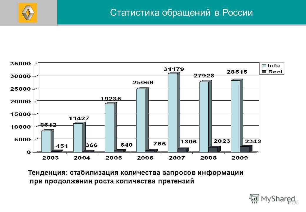 P / 9 Количество обращений, поступивших в АФМ за период 2003-2008 гг. Статистика обращений в России Тенденция: стабилизация количества запросов информации при продолжении роста количества претензий