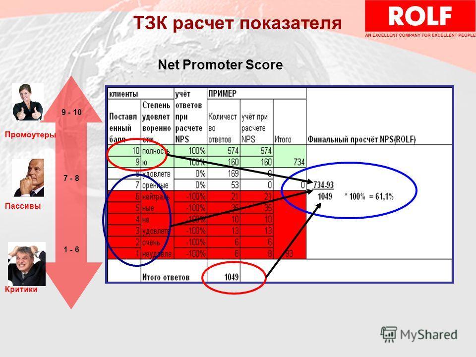 9 - 10 7 - 8 1 - 6 Промоутеры Пассивы Критики ТЗК расчет показателя Net Promoter Score